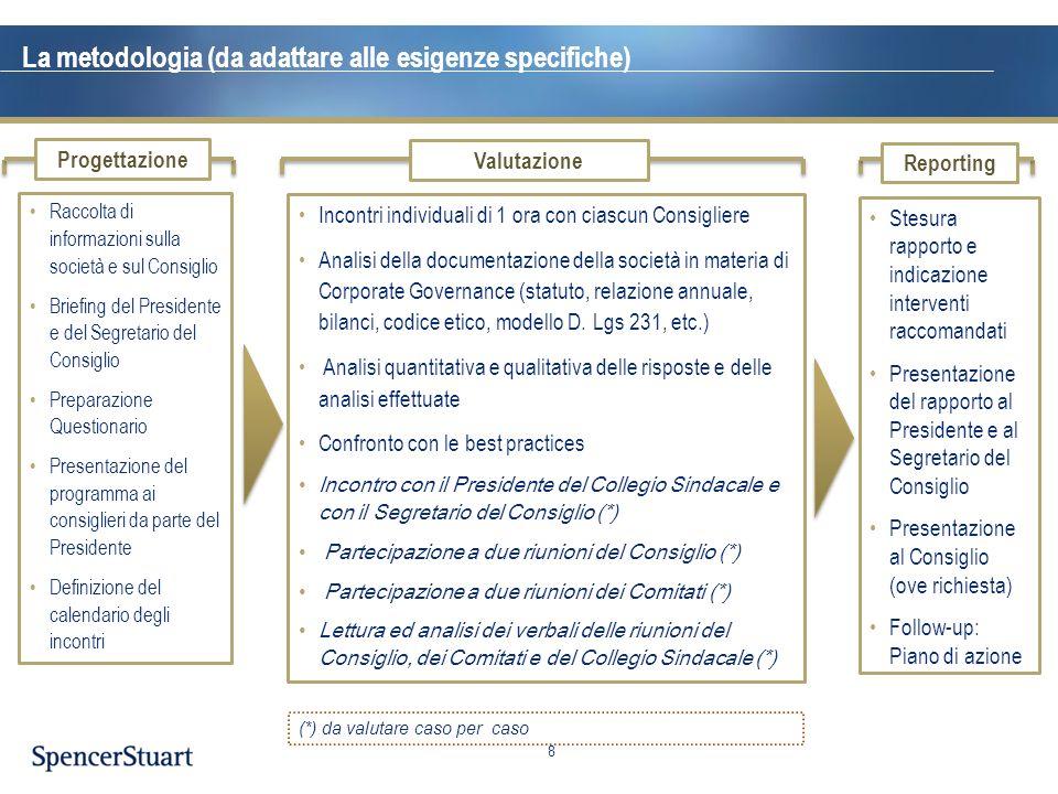 Temi chiave Lavoro di team, comportamenti dei Consiglieri Focus sulle priorità Contributo dei Comitati Competenze dei Consiglieri e mix Gestione del CdA e ottimizzazione dei contributi Essere parte del processo strategico Comunicazione e rapporti fra i Consiglieri e con il Presidente Relazioni del CdA con l'AD ed il management Temi chiave per il CdA 9 Flussi informativi, strutture OdG, qualità dei documenti, frequenza e durata delle riunioni Qualità del dibattto e del processo decisionale