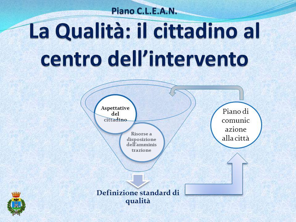 Definizione standard di qualità Risorse a disposizione dell'amminis trazione Aspettative del cittadino Piano di comunic azione alla città