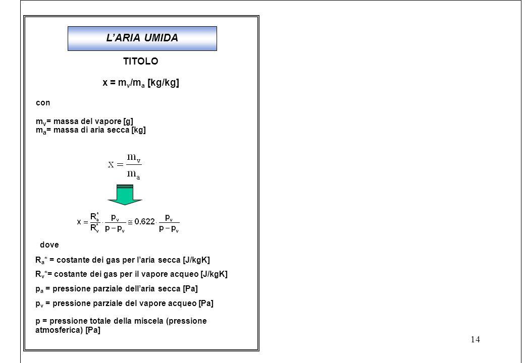 14 TITOLO x = m v /m a [kg/kg] con m v = massa del vapore [g] m a = massa di aria secca [kg] L'ARIA UMIDA dove R a * = costante dei gas per l'aria secca [J/kgK] R v *= costante dei gas per il vapore acqueo [J/kgK] p a = pressione parziale dell'aria secca [Pa] p v = pressione parziale del vapore acqueo [Pa] p = pressione totale della miscela (pressione atmosferica) [Pa]