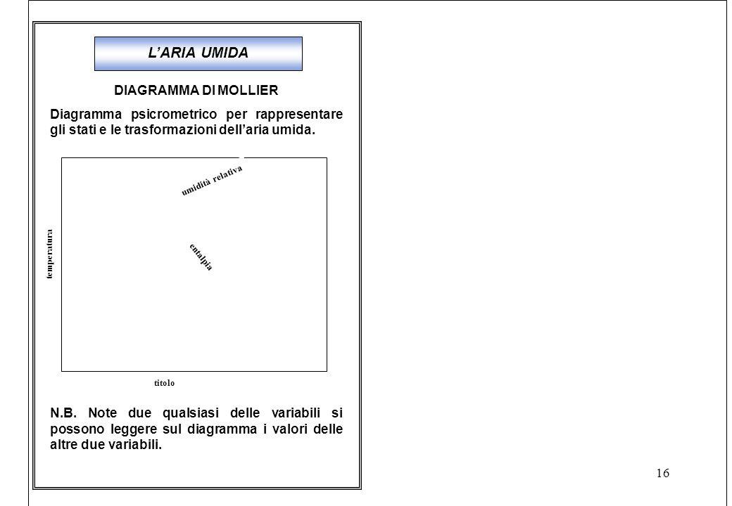 16 DIAGRAMMA DI MOLLIER Diagramma psicrometrico per rappresentare gli stati e le trasformazioni dell'aria umida.