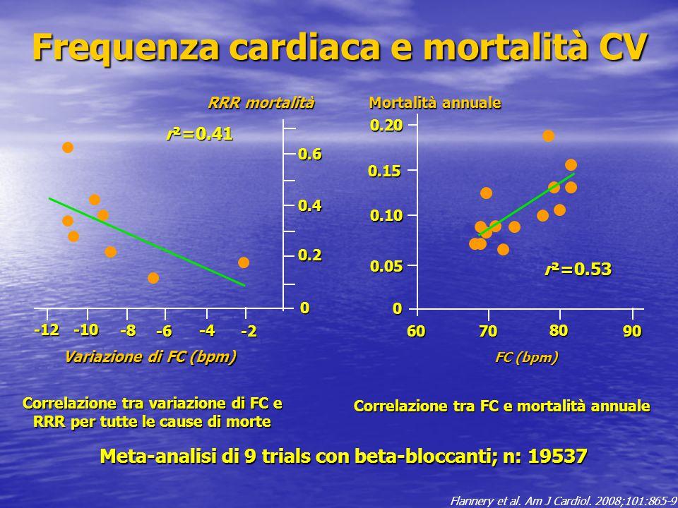 Correlazione tra variazione di FC e RRR per tutte le cause di morte Meta-analisi di 9 trials con beta-bloccanti; n: 19537 Correlazione tra FC e mortal