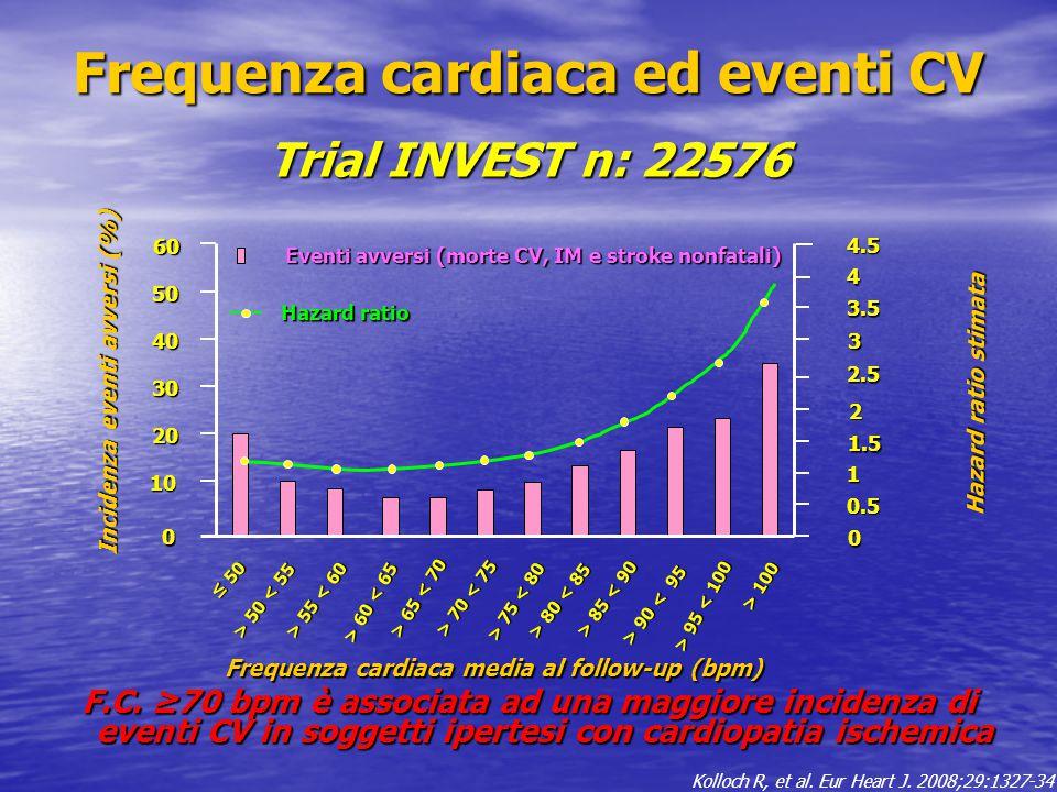 Trial INVEST n: 22576 Hazard ratio stimata Incidenza eventi avversi (%) 50 20 10 40 30 0 00 0 60 0 3.5 4 4.5 3 2.5 2 1.5 1 0.5 Eventi avversi (morte CV, IM e stroke nonfatali) Hazard ratio Frequenza cardiaca media al follow-up (bpm) ≤ 50 > 50 50 < 55 > 55 55 < 60 > 60 60 < 65 > 65 65 < 70 > 80 80 < 85 > 85 85 < 90 > 70 70 < 75 > 75 75 < 80 > 90 90 < 95 > 95 95 < 100 > 100 F.C.
