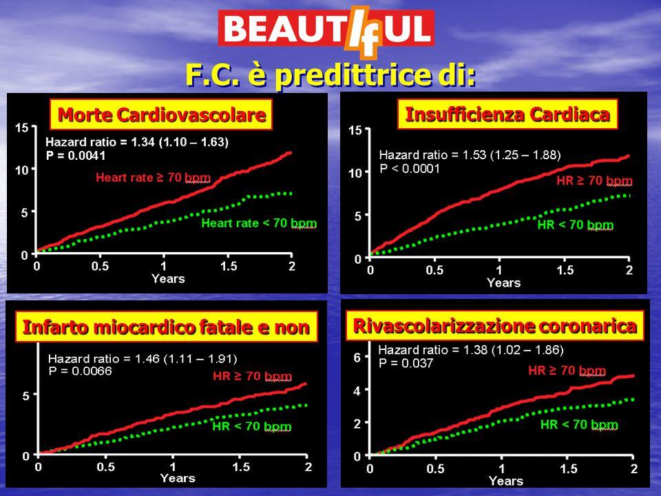 Fox et al. Lancet. 2008;372:817-21. F.C. è predittrice di: Morte Cardiovascolare Insufficienza Cardiaca Infarto miocardico fatale e non Rivascolarizza