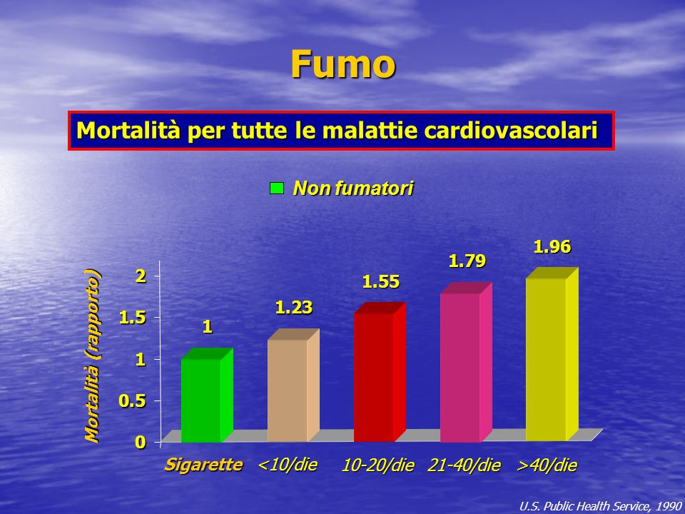0 0.5 1 1.5 2 Mortalità (rapporto) U.S. Public Health Service, 1990 Fumo Mortalità per tutte le malattie cardiovascolari Non fumatori Non fumatori 1 1