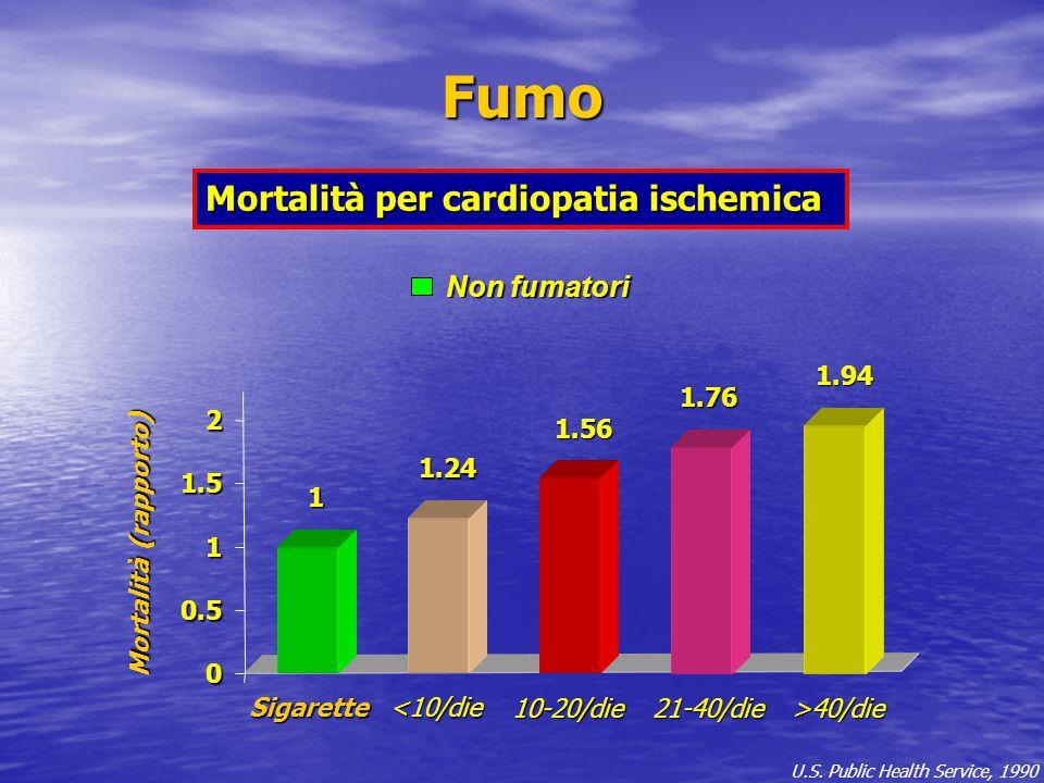 0 0.5 1 1.5 2 Mortalità (rapporto) U.S. Public Health Service, 1990 Fumo Mortalità per cardiopatia ischemica Non fumatori Non fumatori1 1.24 1.76 1.94