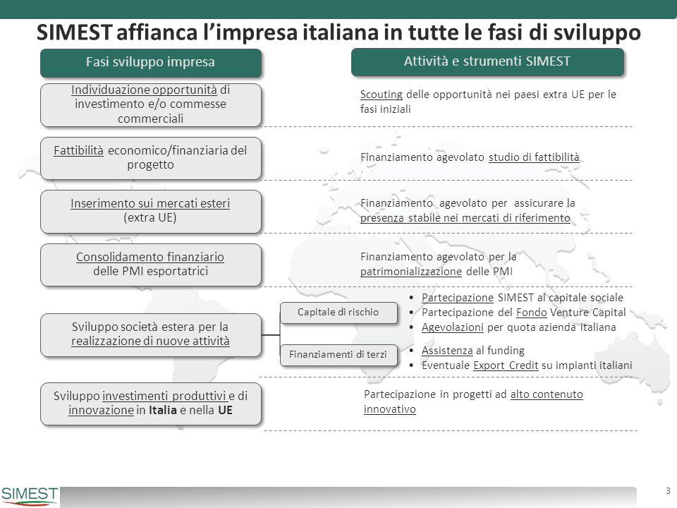 SOCIETÀ ESTERA SOCIETÀ ESTERA Italiano SIMEST + Fondo di VC Fino al 49% del capitale Partner privati Estero Riduzione interessi sul finanziamento quota italiana SIMEST e il Fondo di Venture Capital 4