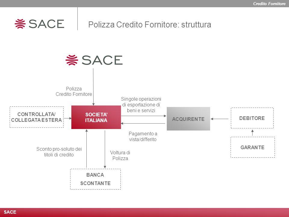 Polizza Credito Fornitore: struttura Voltura di Polizza Pagamento a vista/differito Singole operazioni di esportazione di beni e servizi Polizza Credito Fornitore GARANTE DEBITORE Sconto pro-soluto dei titoli di credito BANCA SCONTANTE CONTROLLATA/ COLLEGATA ESTERA ACQUIRENTE SOCIETA' ITALIANA SACE Credito Fornitore