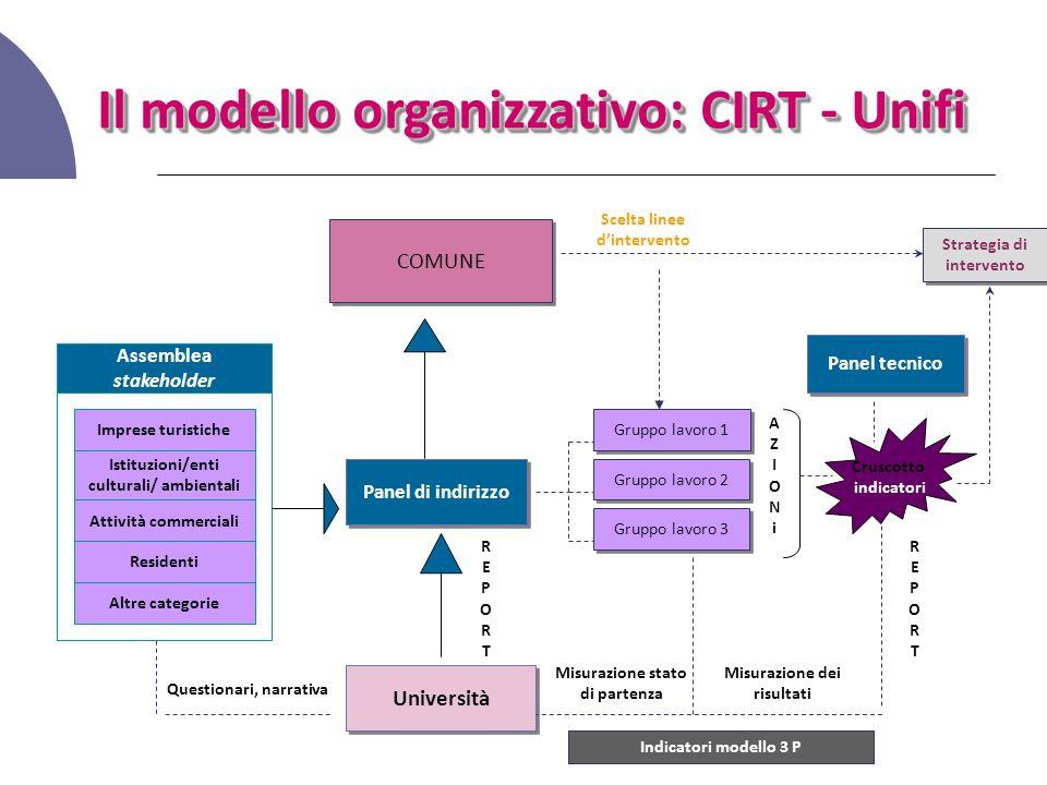 Il modello organizzativo: CIRT - Unifi Imprese turistiche Istituzioni/enti culturali/ ambientali Altre categorie Residenti Attività commerciali Assemb