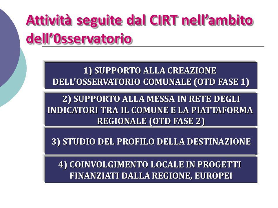 Attività seguite dal CIRT nell'ambito dell'0sservatorio 1) SUPPORTO ALLA CREAZIONE DELL'OSSERVATORIO COMUNALE (OTD FASE 1) 2) SUPPORTO ALLA MESSA IN R