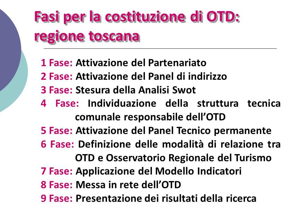 Fasi per la costituzione di OTD: regione toscana 1 Fase: Attivazione del Partenariato 2 Fase: Attivazione del Panel di indirizzo 3 Fase: Stesura della