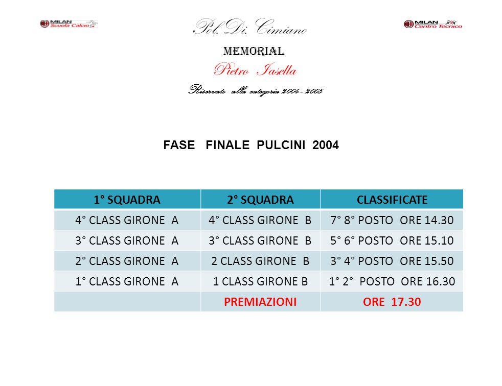 Pol.Di.Cimiano memorial Pietro Iasella Riservato alla categoria 2004 - 2005 FASE FINALE PULCINI 2005 1° SQUADRA2° SQUADRACLASSIFICATE 4° CLASS GIRONE A4° CLASS GIRONE B7° 8° POSTO ORE 14.30 3° CLASS GIRONE A3° CLASS GIRONE B5° 6° POSTO ORE 15.10 2° CLASS GIRONE A2 CLASS GIRONE B3° 4° POSTO ORE 15.50 1° CLASS GIRONE A1 CLASS GIRONE B1° 2° POSTO ORE 16.30 PREMIAZIONIORE 17.30