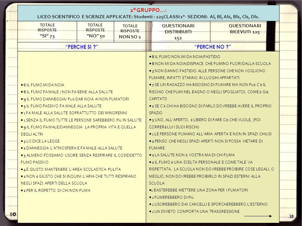 """2° GRUPPO…: LICEO SCIENTIFICO E SCIENZE APPLICATE: Studenti : 125CLASSI 1°- SEZIONI: Al, Bl, Als, Bls, Cls, Dls. TOTALE RISPOSTE """"SI"""" 73 TOTALE RISPOS"""