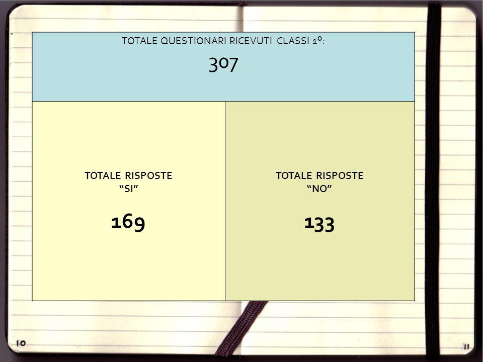 """TOTALE QUESTIONARI RICEVUTI CLASSI 1°: 307 TOTALE RISPOSTE """"SI"""" 169 TOTALE RISPOSTE """"NO"""" 133"""