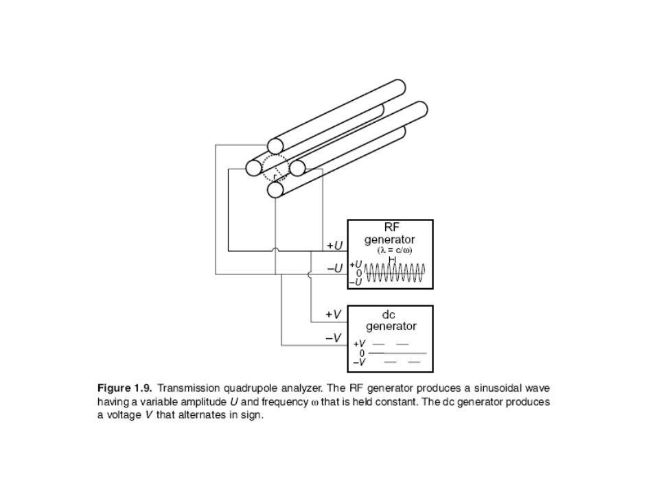 Trappola Ionica: Può essere considerato una variante dell analizzatore a quadrupolo.