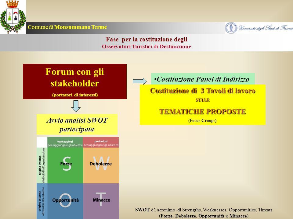 Fase per la costituzione degli Osservatori Turistici di Destinazione Costituzione Panel di Indirizzo Forum con gli stakeholder (portatori di interessi