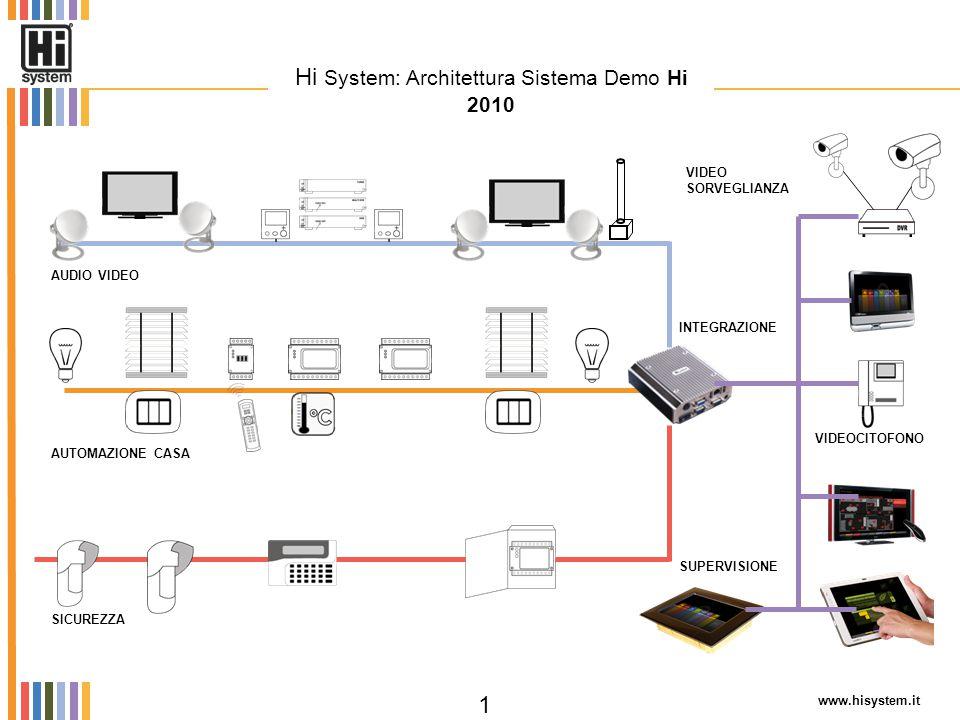 SICUREZZA www.hisystem.it 1 Hi System: Architettura Sistema Demo Hi 2010 AUTOMAZIONE CASA AUDIO VIDEO INTEGRAZIONE VIDEO SORVEGLIANZA VIDEOCITOFONO SU