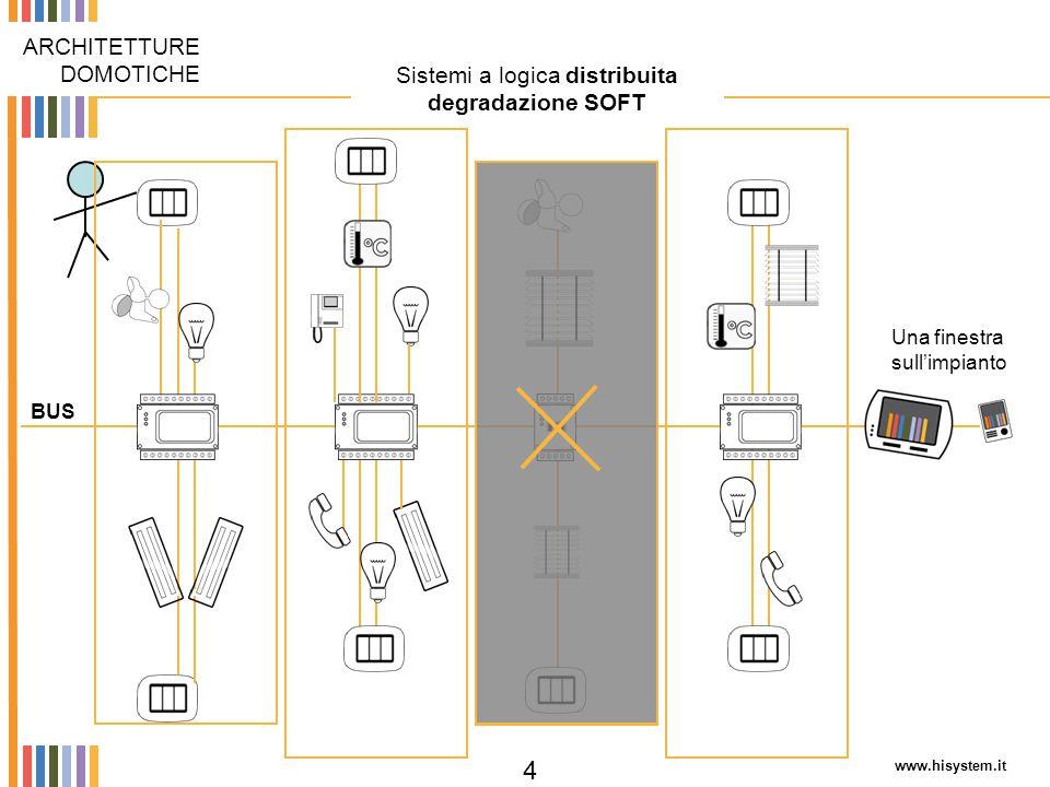 www.hisystem.it 5 Sistemi a logica centralizzata (master control) degradazione HARD ARCHITETTURE DOMOTICHE BUS controllore MASTER dell'impianto CLIENT