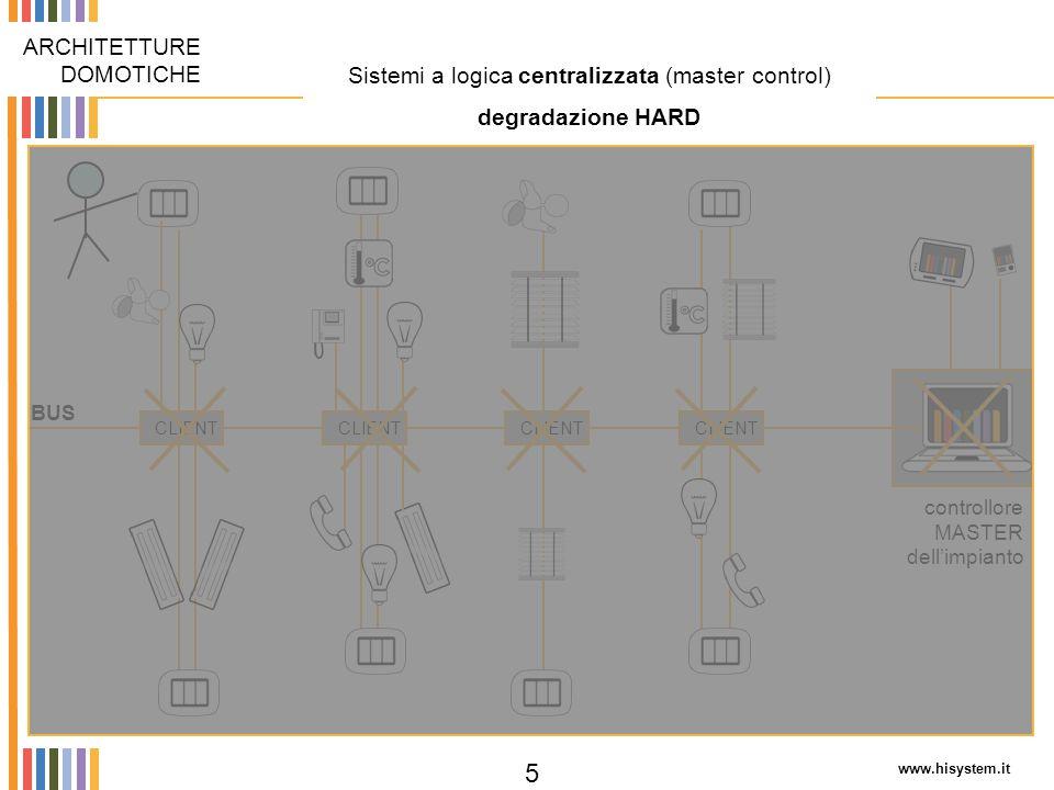 www.hisystem.it 6 Due differenti approcci di mercato ARCHITETTURE DOMOTICHE Sistemi monomarcaSistemi flessibili e aperti all'integrazione di dispositivi intelligenti di differenti marche e modelli Dispositivi della stessa marca Dispositivi eterogenei: differenti marche, modelli e funzionalità