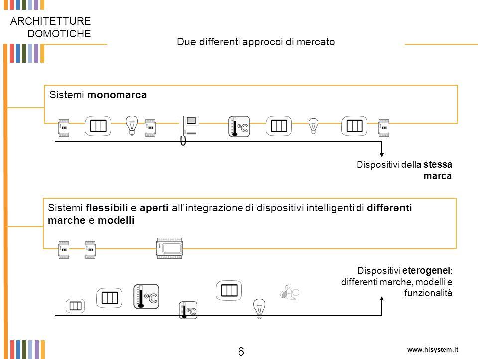 www.hisystem.it 6 Due differenti approcci di mercato ARCHITETTURE DOMOTICHE Sistemi monomarcaSistemi flessibili e aperti all'integrazione di dispositi