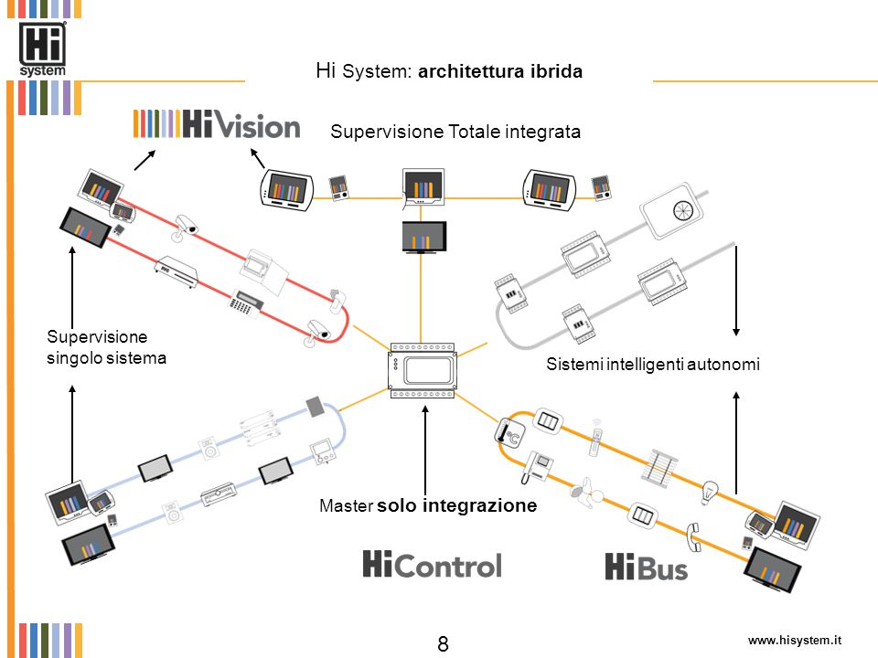 Supervisione Totale integrata Supervisione singolo sistema www.hisystem.it 8 Hi System: architettura ibrida Sistemi intelligenti autonomi Master solo