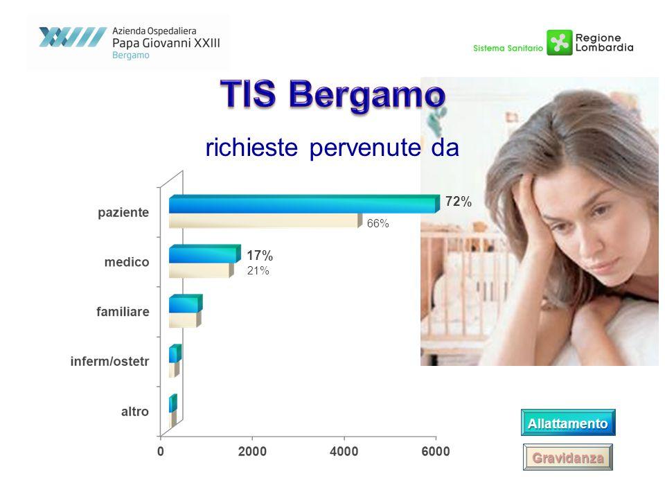 72% 66% 17% 21% Allattamento Gravidanza richieste pervenute da
