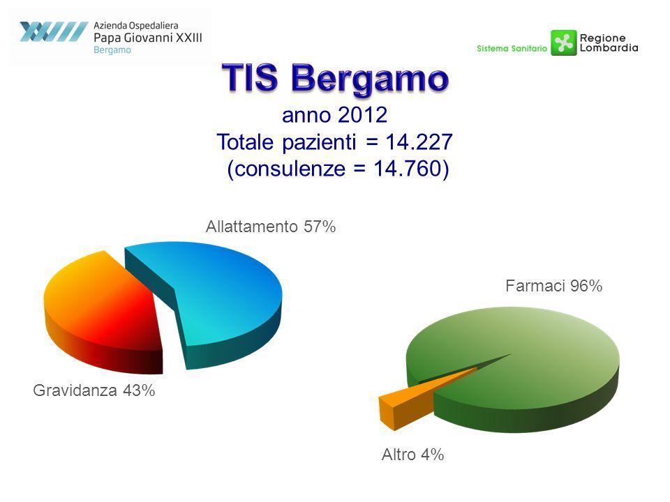 anno 2012 Totale pazienti = 14.227 (consulenze = 14.760) Allattamento 57% Gravidanza 43% Farmaci 96% Altro 4%