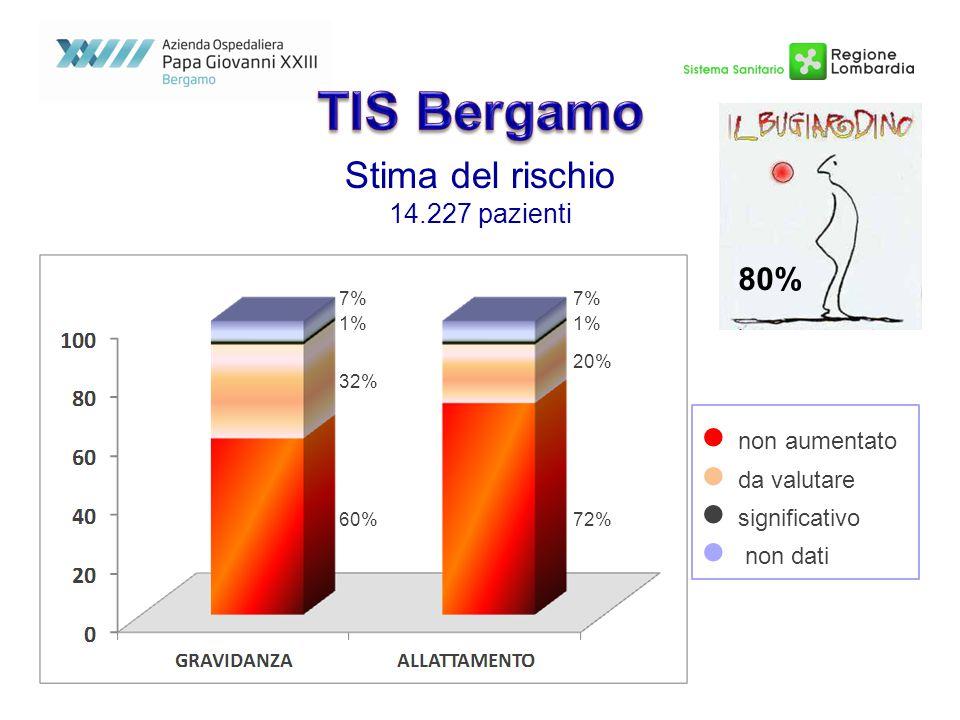 80% Stima del rischio 14.227 pazienti 7% 72% 1% 20% 32% 60% 7% non aumentato da valutare significativo non dati