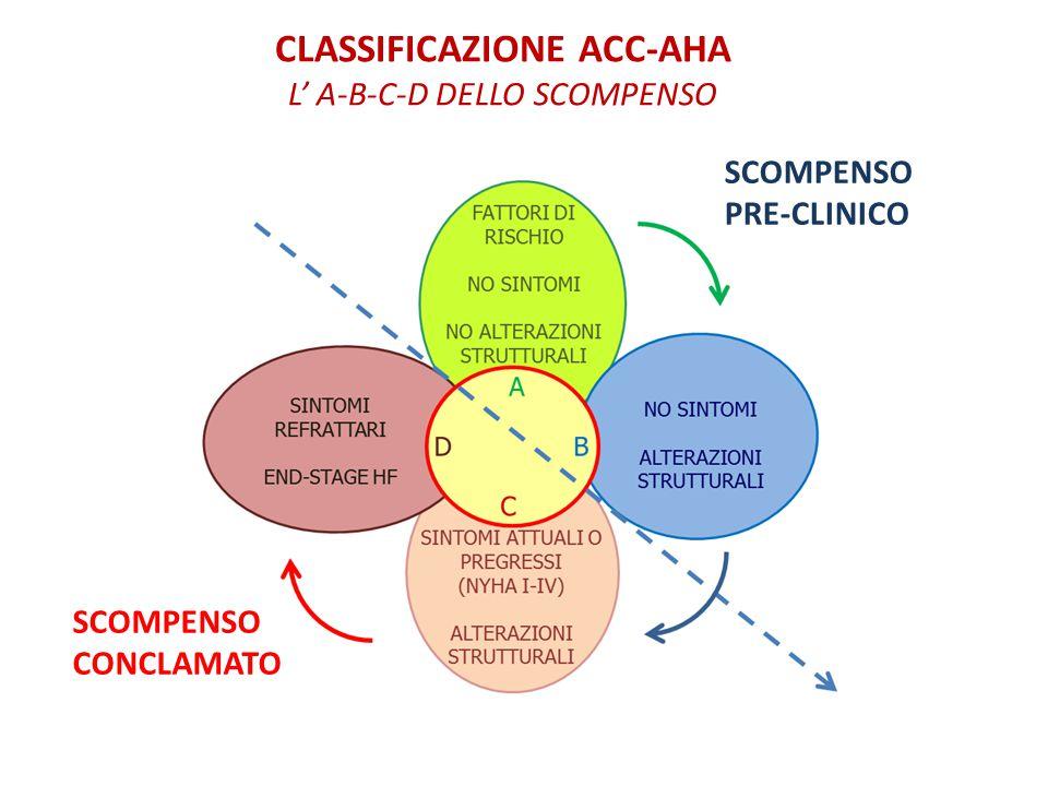 CLASSIFICAZIONE ACC-AHA L' A-B-C-D DELLO SCOMPENSO SCOMPENSO PRE-CLINICO SCOMPENSO CONCLAMATO