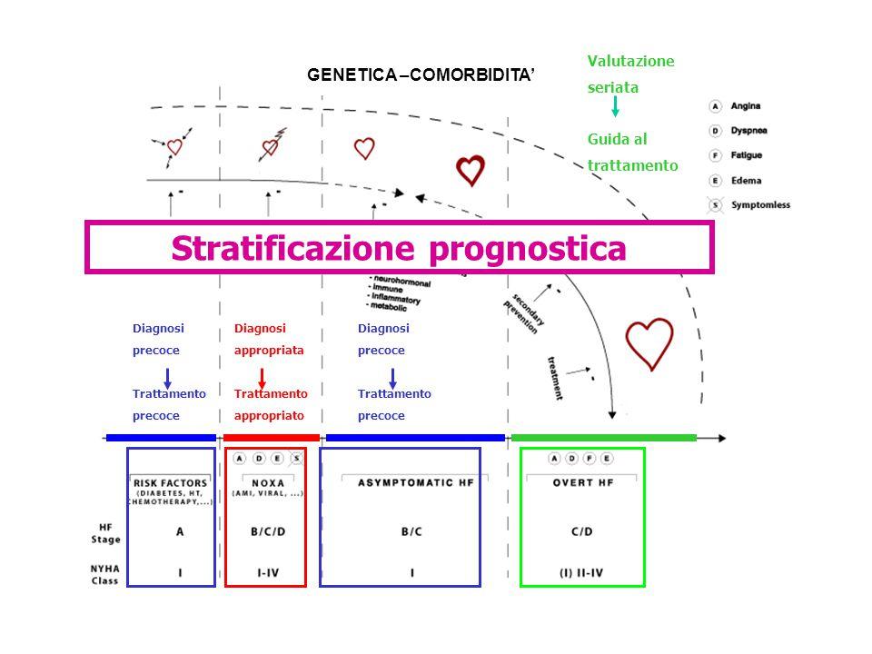 Stratificazione prognostica Valutazione seriata Guida al trattamento Diagnosi appropriata Trattamento appropriato Diagnosi precoce Trattamento precoce