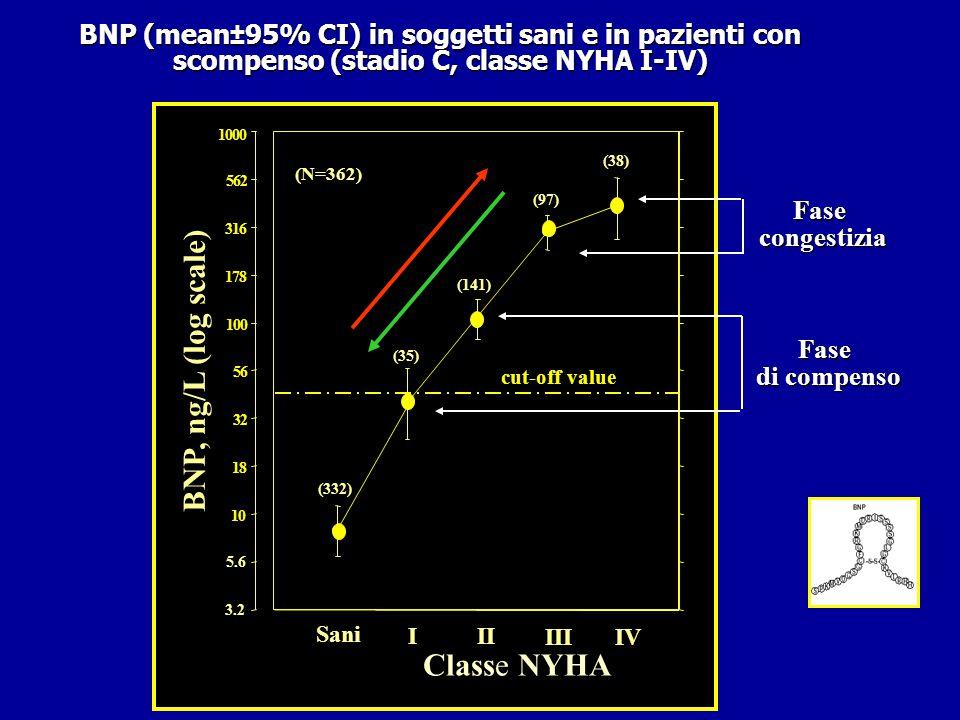 a a a BNP (mean±95% CI) in soggetti sani e in pazienti con scompenso (stadio C, classe NYHA I-IV)