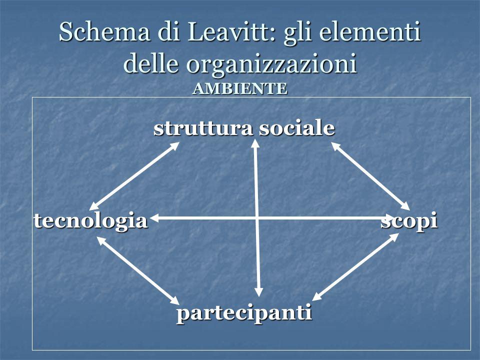 Schema di Leavitt: gli elementi delle organizzazioni AMBIENTE struttura sociale tecnologia scopi partecipanti