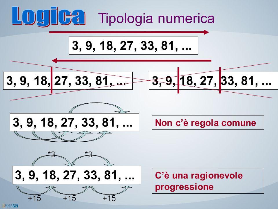 Tipologia numerica 3, 9, 18, 27, 33, 81,... Non c'è regola comune 3, 9, 18, 27, 33, 81,... *3 +15 C'è una ragionevole progressione