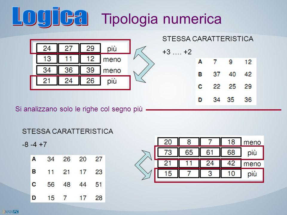 Tipologia numerica STESSA CARATTERISTICA +3 …. +2 Si analizzano solo le righe col segno più STESSA CARATTERISTICA -8 -4 +7
