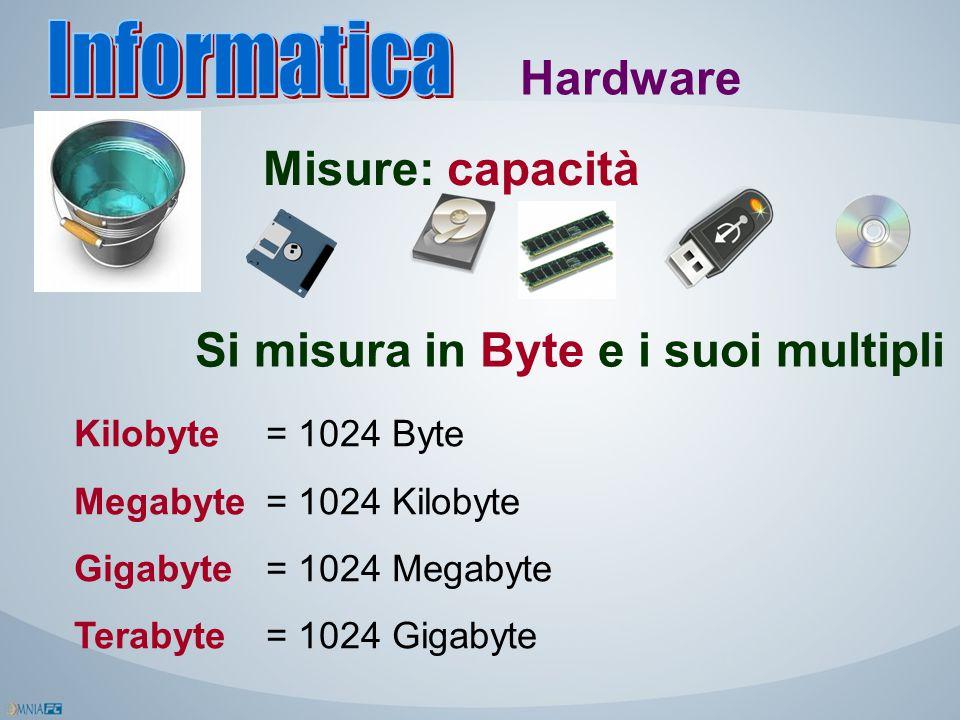 Hardware Misure: capacità Si misura in Byte e i suoi multipli Kilobyte = 1024 Byte Megabyte = 1024 Kilobyte Gigabyte= 1024 Megabyte Terabyte= 1024 Gig