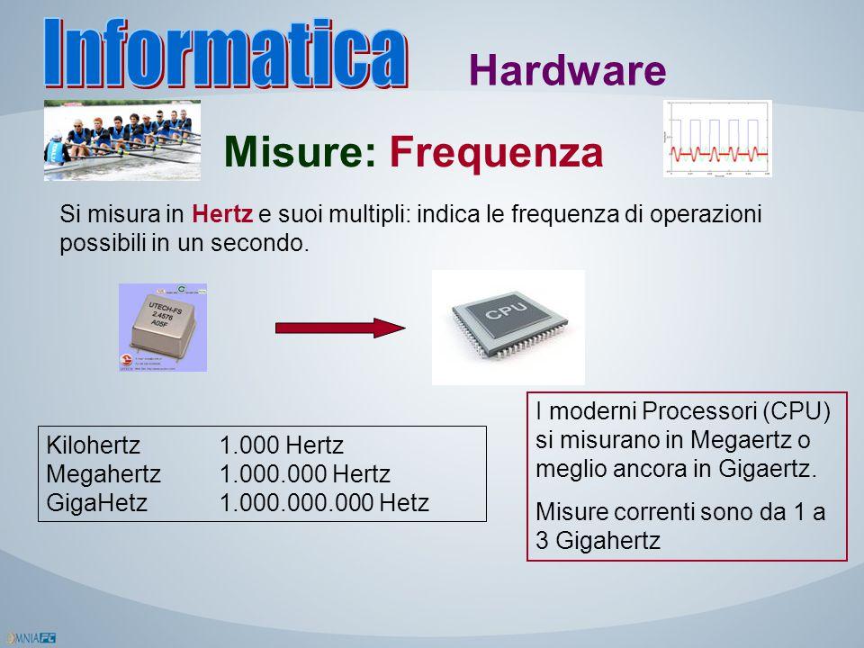 Hardware Misure: Frequenza Si misura in Hertz e suoi multipli: indica le frequenza di operazioni possibili in un secondo. Kilohertz1.000 Hertz Megaher