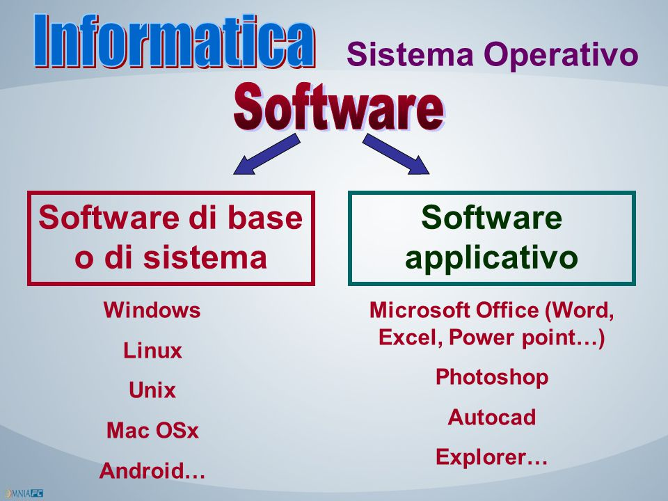 Sistema Operativo Software di base o di sistema Software applicativo Windows Linux Unix Mac OSx Android… Microsoft Office (Word, Excel, Power point…)