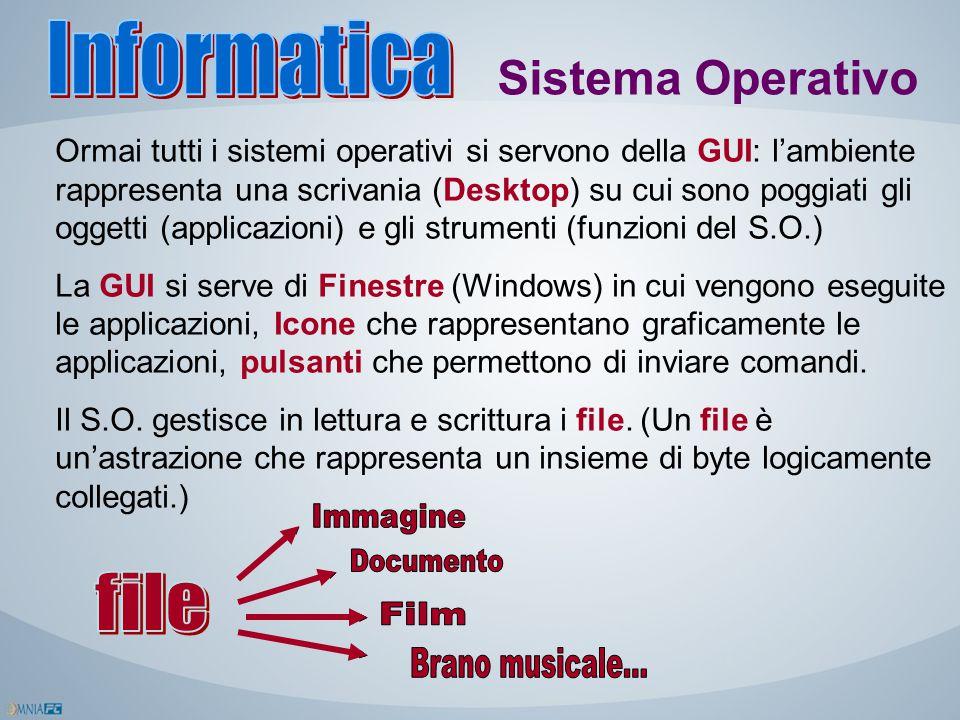 Sistema Operativo Ormai tutti i sistemi operativi si servono della GUI: l'ambiente rappresenta una scrivania (Desktop) su cui sono poggiati gli oggett