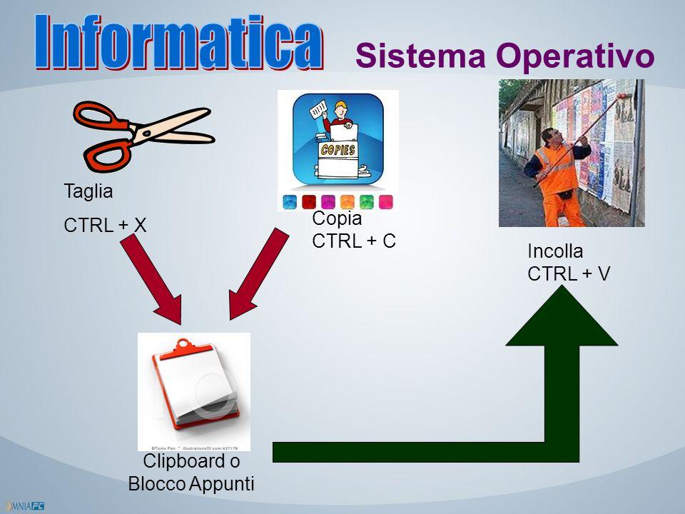 Sistema Operativo Taglia CTRL + X Copia CTRL + C Incolla CTRL + V Clipboard o Blocco Appunti
