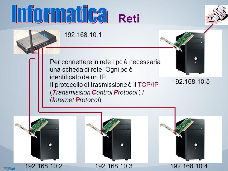 Reti 192.168.10.2192.168.10.3192.168.10.4 192.168.10.5 192.168.10.1 Per connettere in rete i pc è necessaria una scheda di rete. Ogni pc è identificat