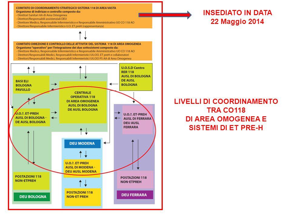 LIVELLI DI COORDINAMENTO TRA CO118 DI AREA OMOGENEA E SISTEMI DI ET PRE-H INSEDIATO IN DATA 22 Maggio 2014