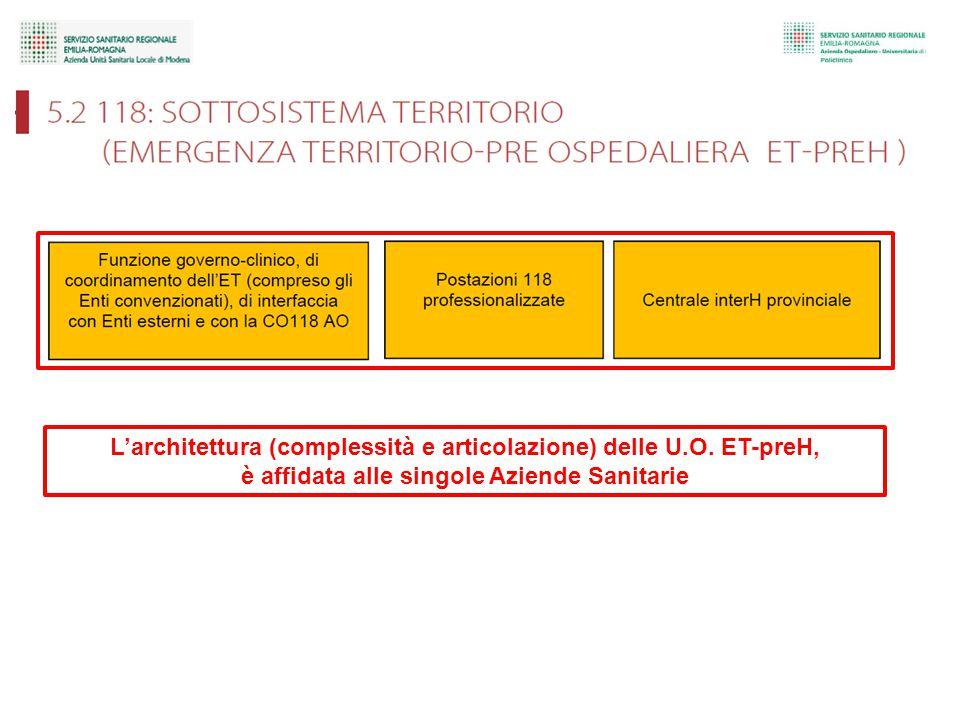 L'architettura (complessità e articolazione) delle U.O.