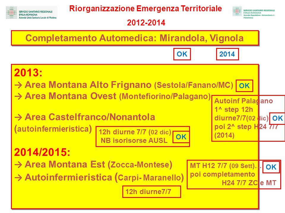 Riorganizzazione Emergenza Territoriale 2012-2014 2013: → Area Montana Alto Frignano (Sestola/Fanano/MC) → Area Montana Ovest (Montefiorino/Palagano) → Area Castelfranco/Nonantola ( autoinfermieristica ) 2014/2015: → Area Montana Est ( Zocca-Montese ) → Autoinfermieristica ( Carpi- Maranello ) 2013: → Area Montana Alto Frignano (Sestola/Fanano/MC) → Area Montana Ovest (Montefiorino/Palagano) → Area Castelfranco/Nonantola ( autoinfermieristica ) 2014/2015: → Area Montana Est ( Zocca-Montese ) → Autoinfermieristica ( Carpi- Maranello ) Completamento Automedica: Mirandola, Vignola OK Autoinf Palagano 1^ step 12h diurne7/7( 02 dic ) poi 2^ step H24 7/7 (2014) 12h diurne 7/7 ( 02 dic ) NB isorisorse AUSL MT H12 7/7 ( 09 Sett )… poi completamento H24 7/7 ZC e MT 12h diurne7/7 2014 OK
