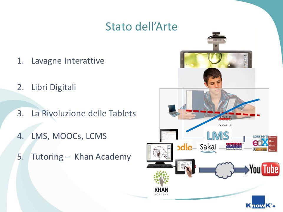 Stato dell'Arte 1.Lavagne Interattive 2.Libri Digitali 3.La Rivoluzione delle Tablets 4.LMS, MOOCs, LCMS 5.Tutoring – Khan Academy 2015 2014 2013