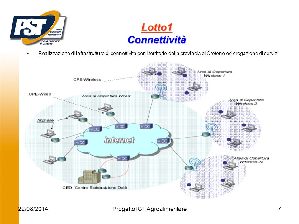 22/08/2014Progetto ICT Agroalimentare7 Realizzazione di infrastrutture di connettività per il territorio della provincia di Crotone ed erogazione di servizi.