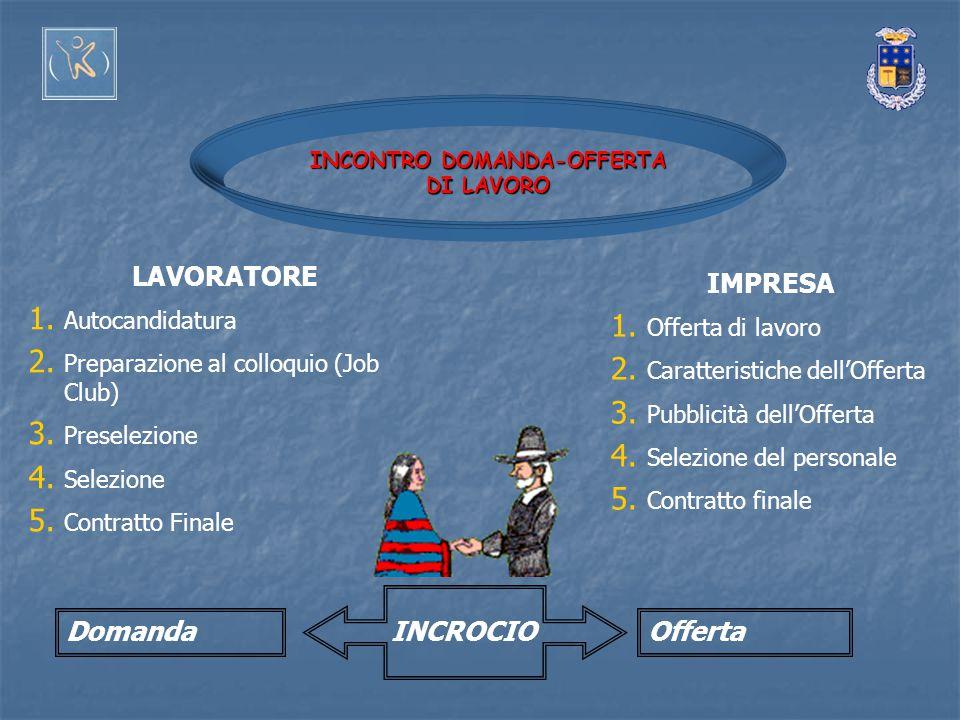 INCONTRO DOMANDA-OFFERTA DI LAVORO IMPRESA 1. Offerta di lavoro 2. Caratteristiche dell'Offerta 3. Pubblicità dell'Offerta 4. Selezione del personale