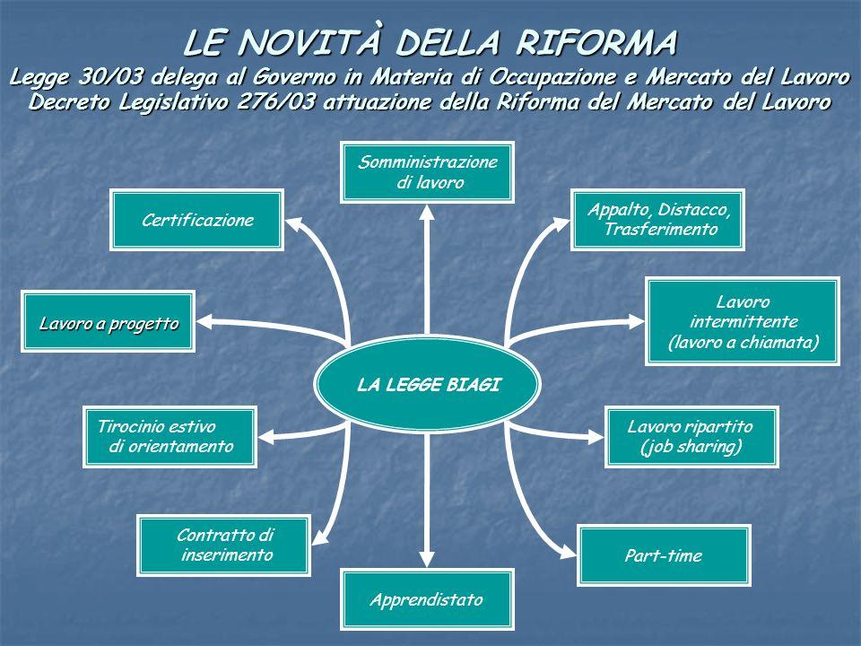 LE NOVITÀ DELLA RIFORMA Legge 30/03 delega al Governo in Materia di Occupazione e Mercato del Lavoro Decreto Legislativo 276/03 attuazione della Rifor