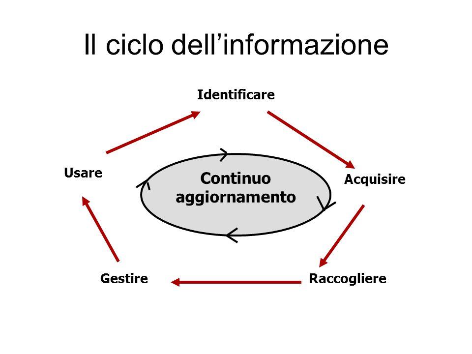 Il ciclo dell'informazione Identificare Usare GestireRaccogliere Acquisire Continuo aggiornamento