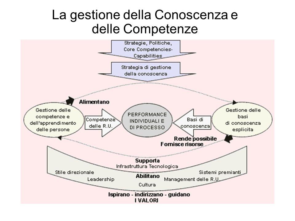 La gestione della Conoscenza e delle Competenze