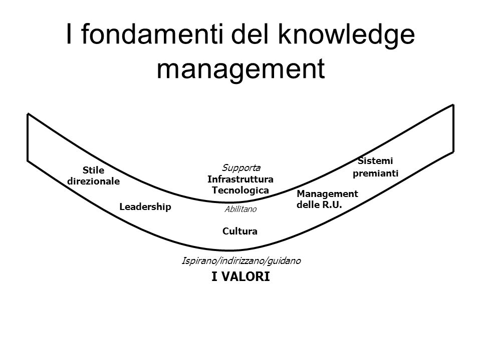 I fondamenti del knowledge management Supporta Infrastruttura Tecnologica Stile direzionale Leadership Cultura Management delle R.U. Sistemi premianti