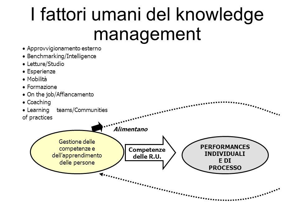 I fattori umani del knowledge management Gestione delle competenze e dell'apprendimento delle persone PERFORMANCES INDIVIDUALI E DI PROCESSO Competenz